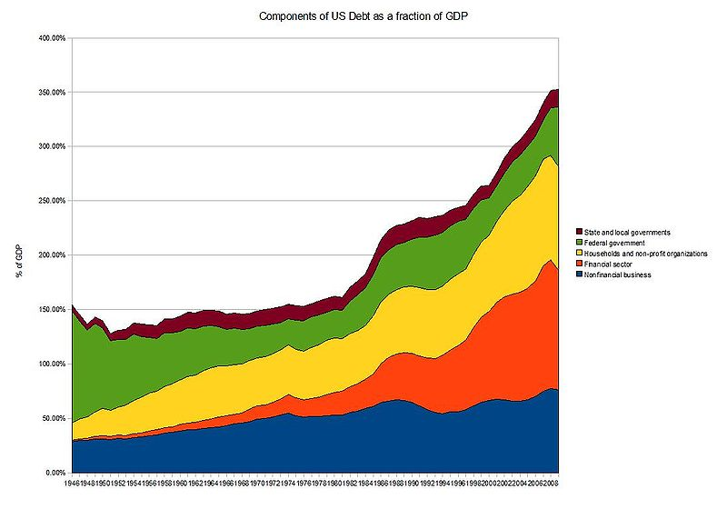 800px-Components-of-total-US-debt