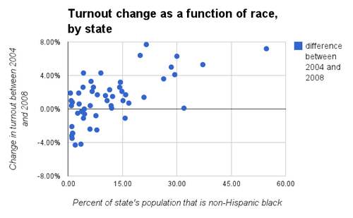 Turnout-by-Race