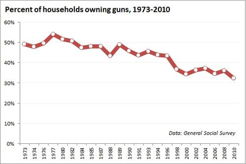 Household-gun-ownership