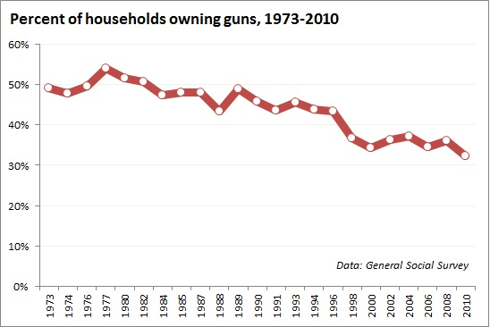 Household-gun-ownersh
