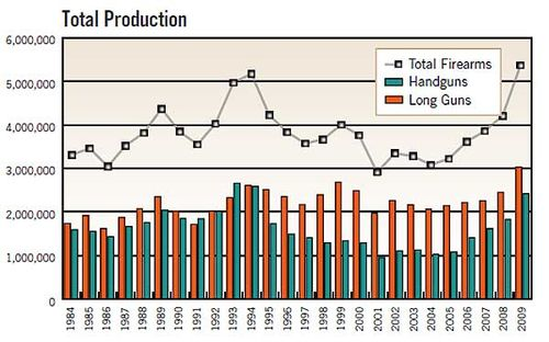 2010-Firearms-Production-Graph
