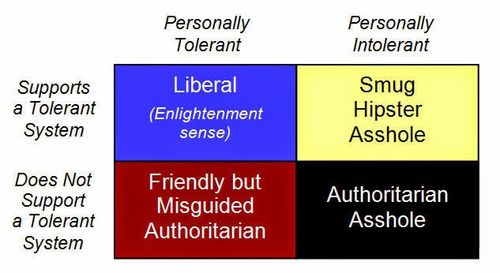 Tolerance authoritarian