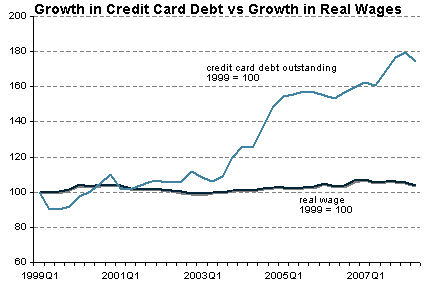 Credit_card_v_wages