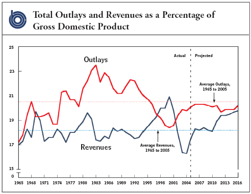 Cbo_outlays_percent_gdp